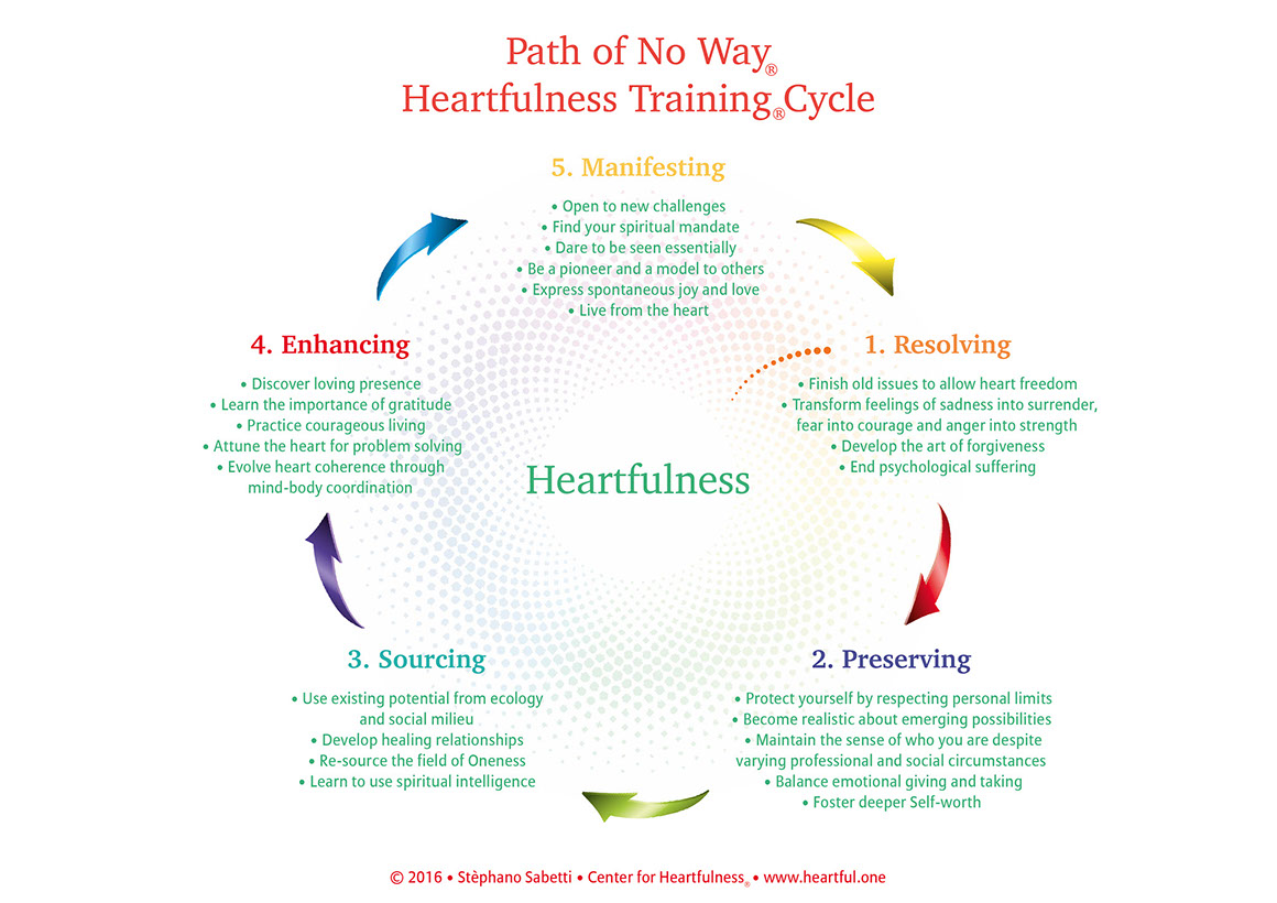 Path of No Way Heartfulness Training Cycle